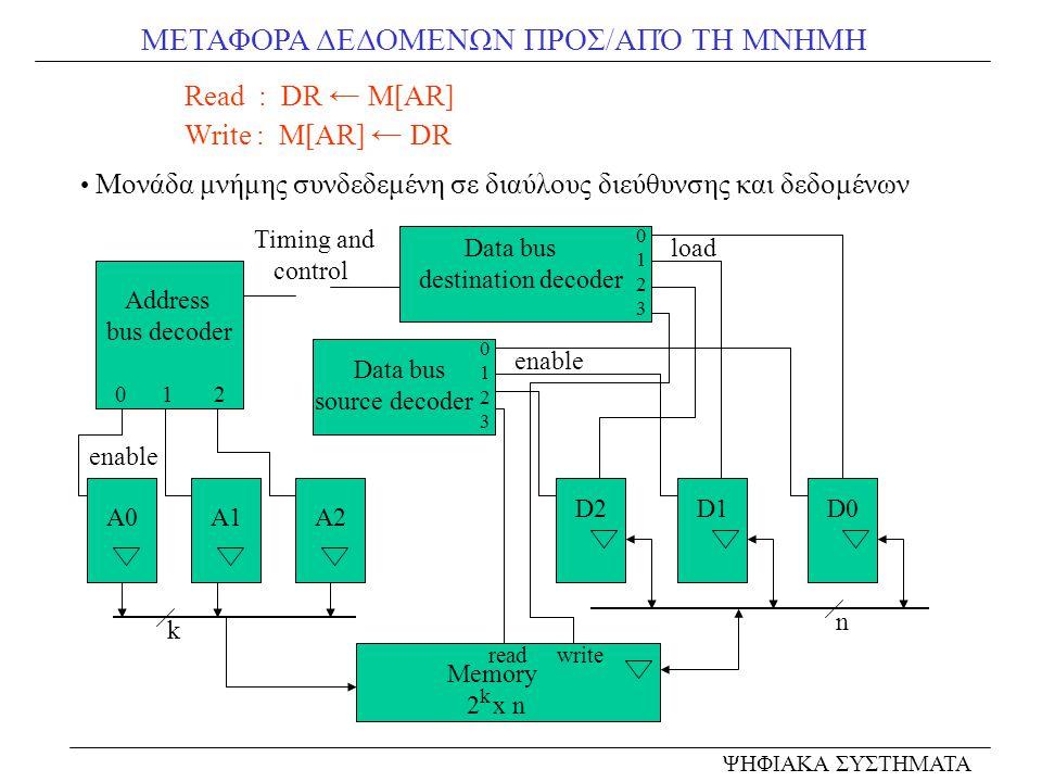 ΜΕΤΑΦΟΡΑ ΔΕΔΟΜΕΝΩΝ ΠΡΟΣ/ΑΠΌ ΤΗ ΜΝΗΜΗ Read : DR ← M[AR] Write : M[AR] ← DR Μονάδα μνήμης συνδεδεμένη σε διαύλους διεύθυνσης και δεδομένων ΨΗΦΙΑΚΑ ΣΥΣΤΗ