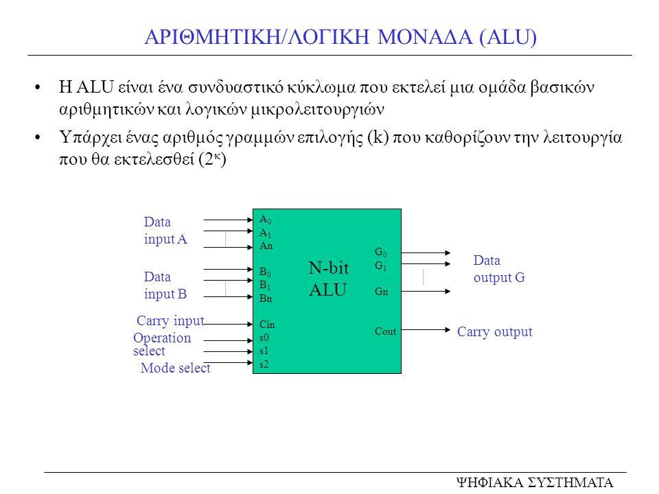 ΑΡΙΘΜΗΤΙΚΗ/ΛΟΓΙΚΗ ΜΟΝΑΔΑ (ALU) Η ALU είναι ένα συνδυαστικό κύκλωμα που εκτελεί μια ομάδα βασικών αριθμητικών και λογικών μικρολειτουργιών Υπάρχει ένας