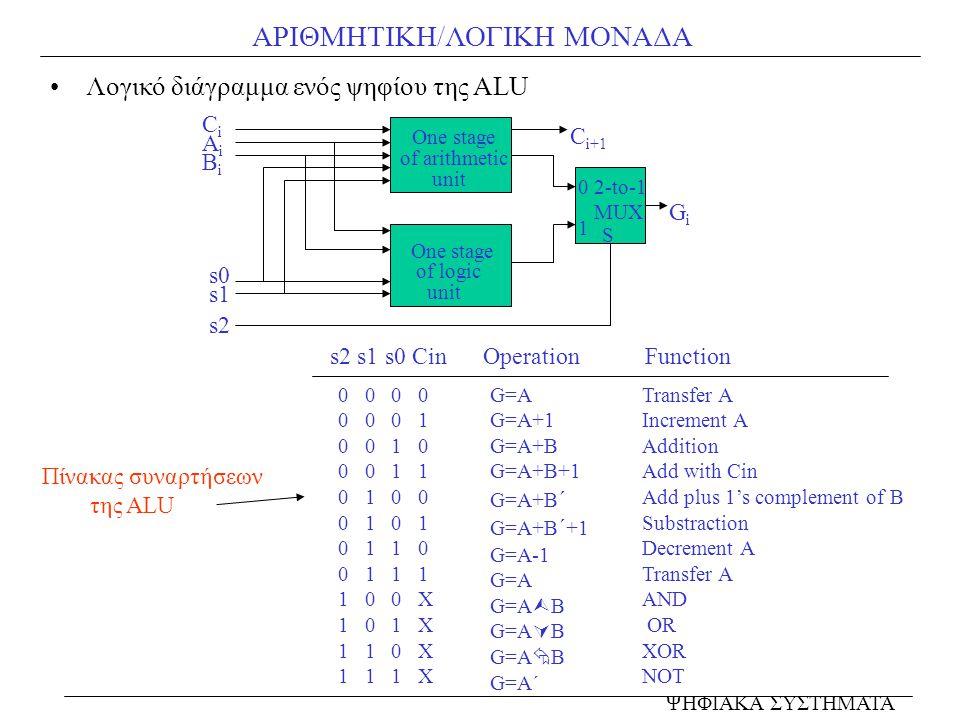 ΑΡΙΘΜΗΤΙΚΗ/ΛΟΓΙΚΗ ΜΟΝΑΔΑ Λογικό διάγραμμα ενός ψηφίου της ALU s2 s1 s0 Cin Operation Function 0 0 0 0 0 1 0 0 1 0 0 0 1 1 0 1 0 0 0 1 0 1 1 0 0 1 1 1