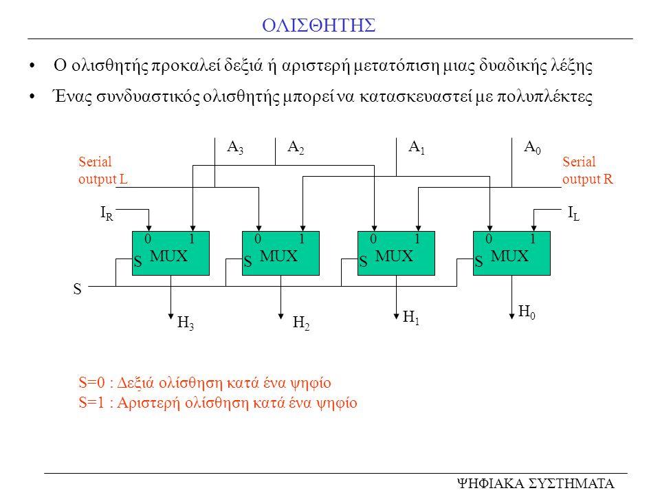 ΟΛΙΣΘΗΤΗΣ Ο ολισθητής προκαλεί δεξιά ή αριστερή μετατόπιση μιας δυαδικής λέξης Ένας συνδυαστικός ολισθητής μπορεί να κατασκευαστεί με πολυπλέκτες MUX