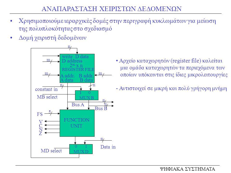 ΑΝΑΠΑΡΑΣΤΑΣΗ ΧΕΙΡΙΣΤΩΝ ΔΕΔΟΜΕΝΩΝ Χρησιμοποιούμε ιεραρχικές δομές στην περιγραφή κυκλωμάτων για μείωση της πολυπλοκότητας στο σχεδιασμό Δομή χειριστή δ