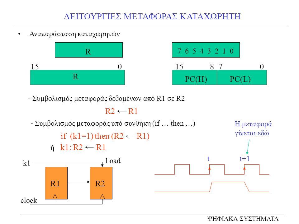 ΛΕΙΤΟΥΡΓΙΕΣ ΜΕΤΑΦΟΡΑΣ ΚΑΤΑΧΩΡΗΤΗ Αναπαράσταση καταχωρητών - Συμβολισμός μεταφοράς δεδομένων από R1 σε R2 - Συμβολισμός μεταφοράς υπό συνθήκη (if … the