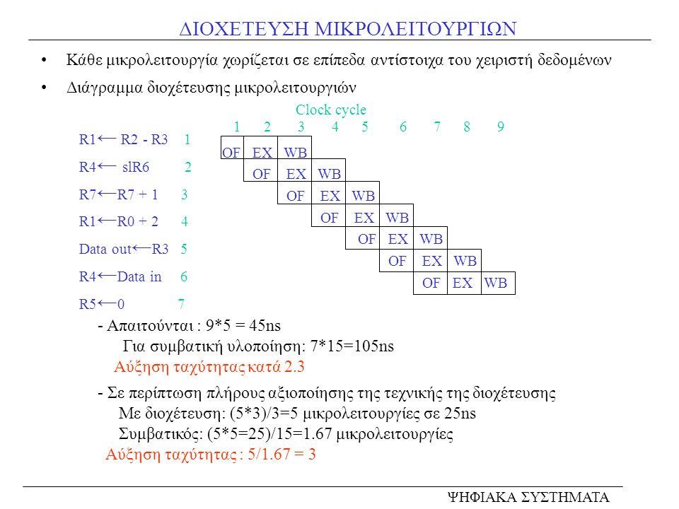 ΔΙΟΧΕΤΕΥΣΗ ΜΙΚΡΟΛΕΙΤΟΥΡΓΙΩΝ Κάθε μικρολειτουργία χωρίζεται σε επίπεδα αντίστοιχα του χειριστή δεδομένων Διάγραμμα διοχέτευσης μικρολειτουργιών ΨΗΦΙΑΚΑ