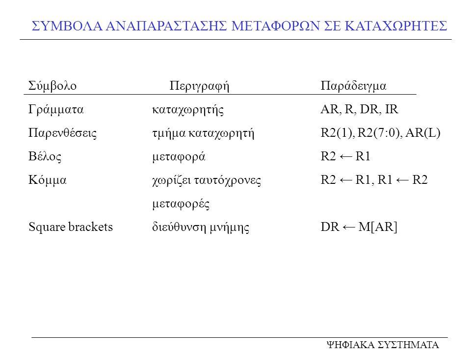 ΣΥΜΒΟΛΑ ΑΝΑΠΑΡΑΣΤΑΣΗΣ ΜΕΤΑΦΟΡΩΝ ΣΕ ΚΑΤΑΧΩΡΗΤΕΣ ΣύμβολοΠεριγραφή Παράδειγμα Γράμματα καταχωρητής AR, R, DR, IR Παρενθέσεις τμήμα καταχωρητή R2(1), R2(7