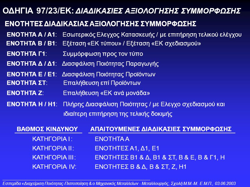 ΒΑΘΜΟΣ ΚΙΝΔΥΝΟΥΑΠΑΙΤΟΥΜΕΝΕΣ ΔΙΑΔΙΚΑΣΙΕΣ ΣΥΜΜΟΡΦΩΣΗΣ ΟΔΗΓΙΑ 97/23/ΕΚ: ΔΙΑΔΙΚΑΣΙΕΣ ΑΞΙΟΛΟΓΗΣΗΣ ΣΥΜΜΟΡΦΩΣΗΣ ENOTHTEΣ ΔΙΑΔΙΚΑΣΙΑΣ ΑΞΙΟΛΟΓΗΣΗΣ ΣΥΜΜΟΡΦΩΣΗΣ :ΚΑΤΗΓΟΡΙΑ ΙΕΝΟΤΗΤΑ Α :ΚΑΤΗΓΟΡΙΑ ΙΙΕΝΟΤΗΤΕΣ Α1, Δ1, Ε1 :ΚΑΤΗΓΟΡΙΑ ΙΙΙΕΝΟΤΗΤΕΣ Β1 & Δ, Β1 & ΣΤ, Β & Ε, Β & Γ1, Η IV:ΚΑΤΗΓΟΡΙΑΕΝΟΤΗΤΕΣ Β & Δ, Β & ΣΤ, Ζ, Η1 Eσπερίδα «Διαχείριση Ποιότητας-Πιστοποίηση & ο Μηχανικός Μεταλλείων - Μεταλλουργός, Σχολή Μ.Μ.-Μ.