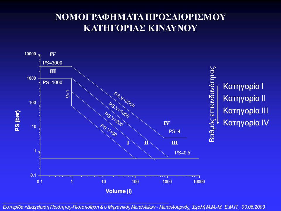 ΝΟΜΟΓΡΑΦΗΜΑΤΑ ΠΡΟΣΔΙΟΡΙΣΜΟΥ ΚΑΤΗΓΟΡΙΑΣ ΚΙΝΔΥΝΟΥ 0.1110100100010000 0.1 1 10 100 1000 10000 PS (bar) Volume (l) PS=3000 PS=1000 PS=4 PS=0.5 V=1 PS.V=3000 PS.V=1000 PS.V=200 PS.V=50 IIIIII IV Kατηγορία Ι Kατηγορία ΙI Kατηγορία ΙII Kατηγορία ΙV Bαθμός επικινδυνότητας Eσπερίδα «Διαχείριση Ποιότητας-Πιστοποίηση & ο Μηχανικός Μεταλλείων - Μεταλλουργός, Σχολή Μ.Μ.-Μ.