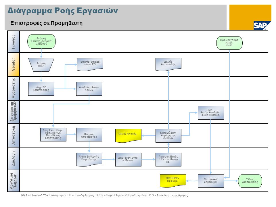 Διάγραμμα Ροής Εργασιών Επιστροφές σε Προμηθευτή Λογ/σμοί Πληρωτ. Διαλογή Αποστολή Ανάγκη Επιστρ.Αγορασ μ.Είδους Επιστρ.Επιβεβ αίωσ.ΡΟ RMA = Εξουσιοδ.