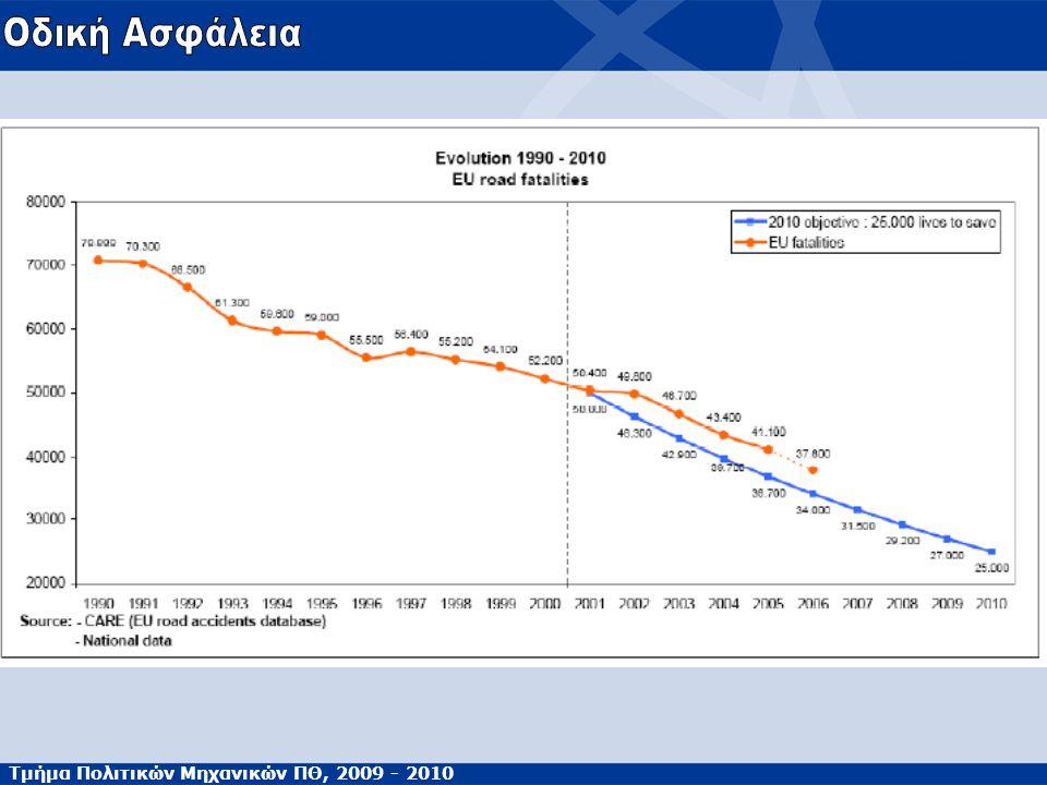 Τμήμα Πολιτικών Μηχανικών ΠΘ, 2009 - 2010