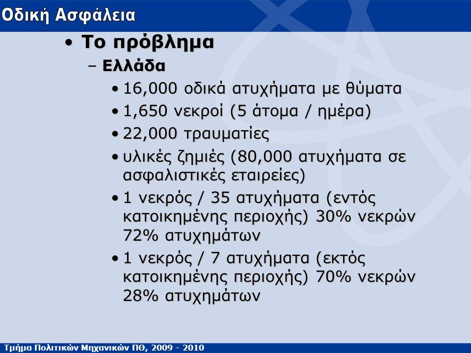 Τμήμα Πολιτικών Μηχανικών ΠΘ, 2009 - 2010 Το πρόβλημαΤο πρόβλημα –Ελλάδα 16,000 οδικά ατυχήματα με θύματα16,000 οδικά ατυχήματα με θύματα 1,650 νεκροί (5 άτομα / ημέρα)1,650 νεκροί (5 άτομα / ημέρα) 22,000 τραυματίες22,000 τραυματίες υλικές ζημιές (80,000 ατυχήματα σε ασφαλιστικές εταιρείες)υλικές ζημιές (80,000 ατυχήματα σε ασφαλιστικές εταιρείες) 1 νεκρός / 35 ατυχήματα (εντός κατοικημένης περιοχής) 30% νεκρών 72% ατυχημάτων1 νεκρός / 35 ατυχήματα (εντός κατοικημένης περιοχής) 30% νεκρών 72% ατυχημάτων 1 νεκρός / 7 ατυχήματα (εκτός κατοικημένης περιοχής) 70% νεκρών 28% ατυχημάτων1 νεκρός / 7 ατυχήματα (εκτός κατοικημένης περιοχής) 70% νεκρών 28% ατυχημάτων