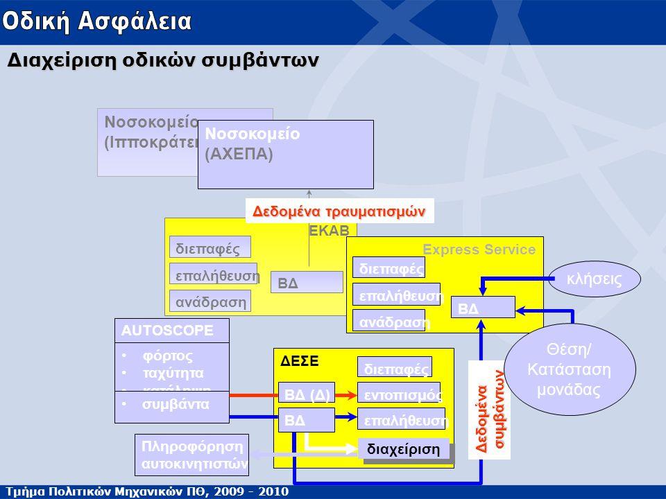 Τμήμα Πολιτικών Μηχανικών ΠΘ, 2009 - 2010 Διαχείριση οδικών συμβάντων ΕΚΑΒ ανάδραση επαλήθευση διεπαφές ΒΔ Νοσοκομείο (Ιπποκράτειο) Νοσοκομείο (ΑΧΕΠΑ) ΔΕΣΕ AUTOSCOPE φόρτος ταχύτητα κατάληψη συμβάντα επαλήθευση εντοπισμός διεπαφές Express Service ανάδραση επαλήθευση διεπαφές ΒΔ Δεδομένα συμβάντων συμβάντων Δεδομένα τραυματισμών διαχείριση Πληροφόρηση αυτοκινητιστών ΒΔ ΒΔ (Δ) κλήσεις Θέση/ Κατάσταση μονάδας