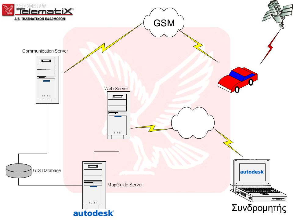 GSM Communication Server GIS Database MapGuide Server Web Server Συνδρομητής