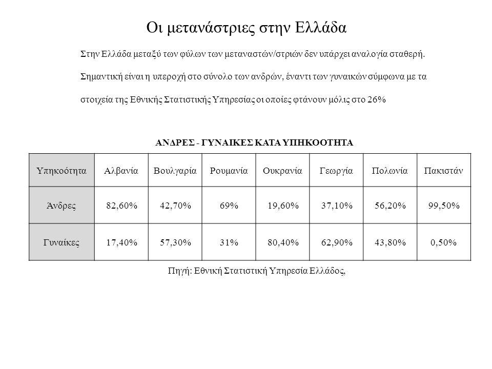 Οι μετανάστριες στην Ελλάδα Στην Ελλάδα μεταξύ των φύλων των μεταναστών/στριών δεν υπάρχει αναλογία σταθερή. Σημαντική είναι η υπεροχή στο σύνολο των