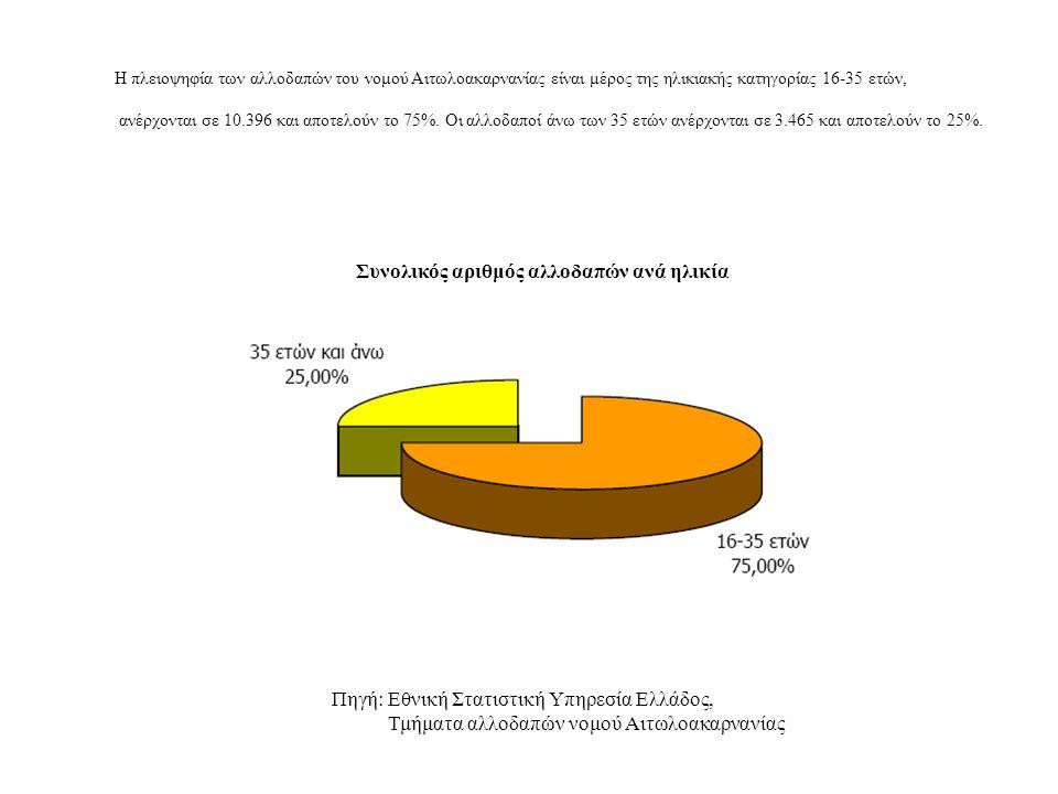 Η πλειοψηφία των αλλοδαπών του νομού Αιτωλοακαρνανίας είναι μέρος της ηλικιακής κατηγορίας 16-35 ετών, ανέρχονται σε 10.396 και αποτελούν το 75%. Οι α