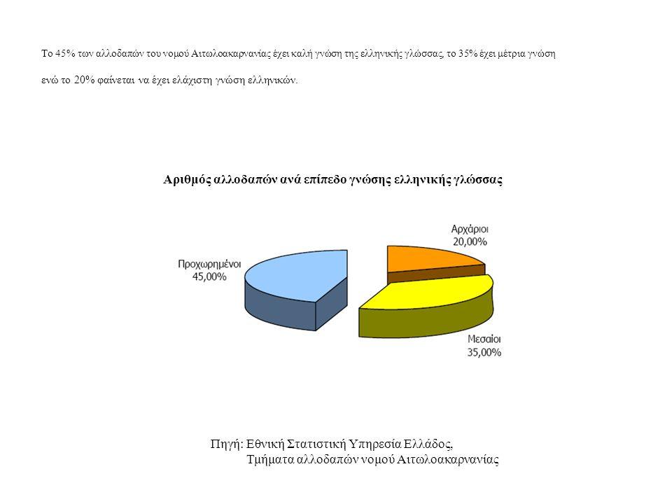 Το 45% των αλλοδαπών του νομού Αιτωλοακαρνανίας έχει καλή γνώση της ελληνικής γλώσσας, το 35% έχει μέτρια γνώση ενώ το 20% φαίνεται να έχει ελάχιστη γ