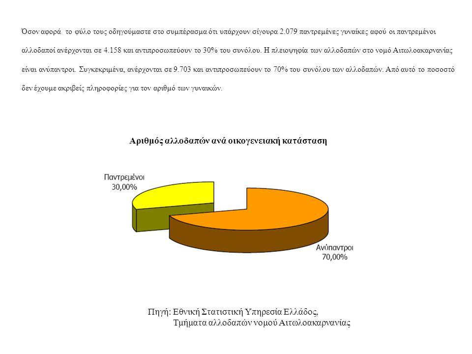 Αριθμός αλλοδαπών ανά οικογενειακή κατάσταση Όσον αφορά το φύλο τους οδηγούμαστε στο συμπέρασμα ότι υπάρχουν σίγουρα 2.079 παντρεμένες γυναίκες αφού ο