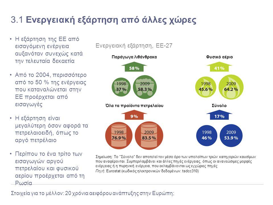 Στοιχεία για το μέλλον: 20 χρόνια αειφόρου ανάπτυξης στην Ευρώπη; 3.1 Ενεργειακή εξάρτηση από άλλες χώρες Η εξάρτηση της ΕΕ από εισαγόμενη ενέργεια αυ