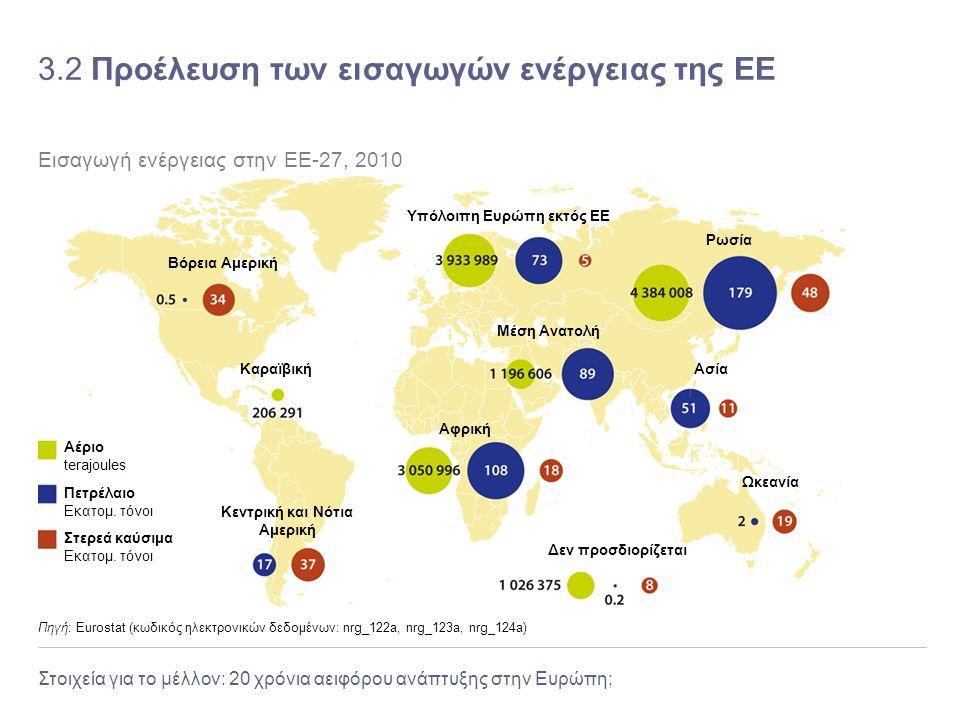 Στοιχεία για το μέλλον: 20 χρόνια αειφόρου ανάπτυξης στην Ευρώπη; 3.2 Προέλευση των εισαγωγών ενέργειας της ΕΕ Πηγή: Eurostat (κωδικός ηλεκτρονικών δε