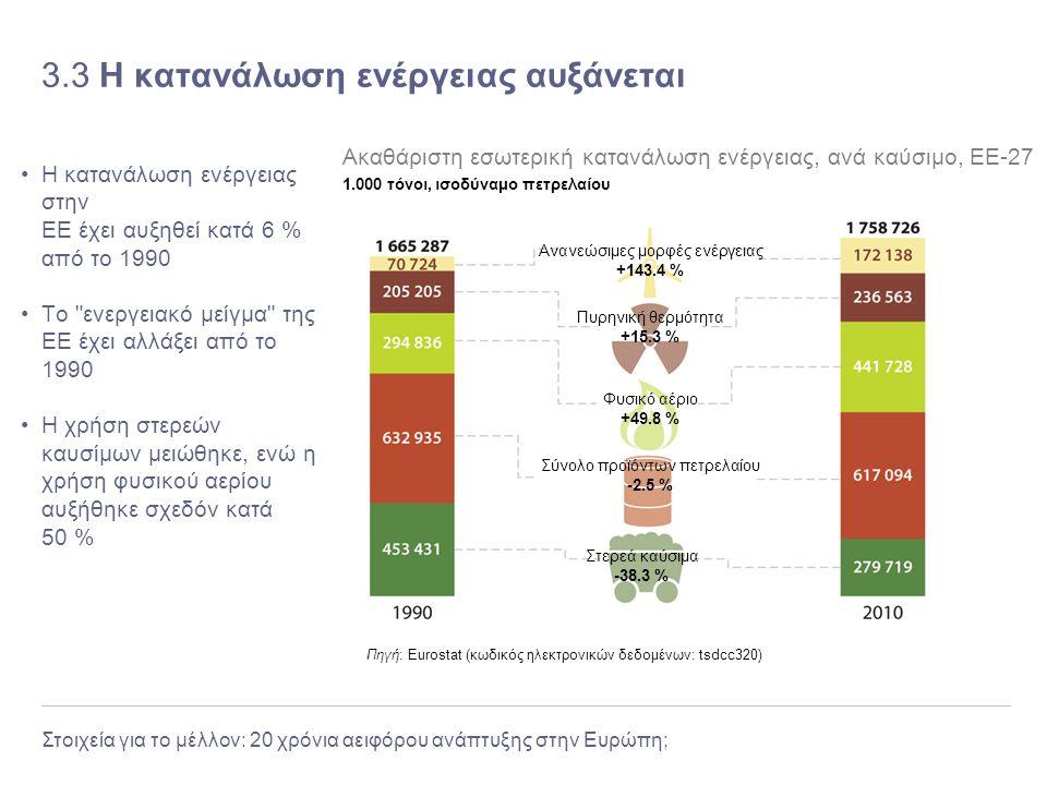 Στοιχεία για το μέλλον: 20 χρόνια αειφόρου ανάπτυξης στην Ευρώπη; 3.3 Η κατανάλωση ενέργειας αυξάνεται Η κατανάλωση ενέργειας στην ΕΕ έχει αυξηθεί κατ