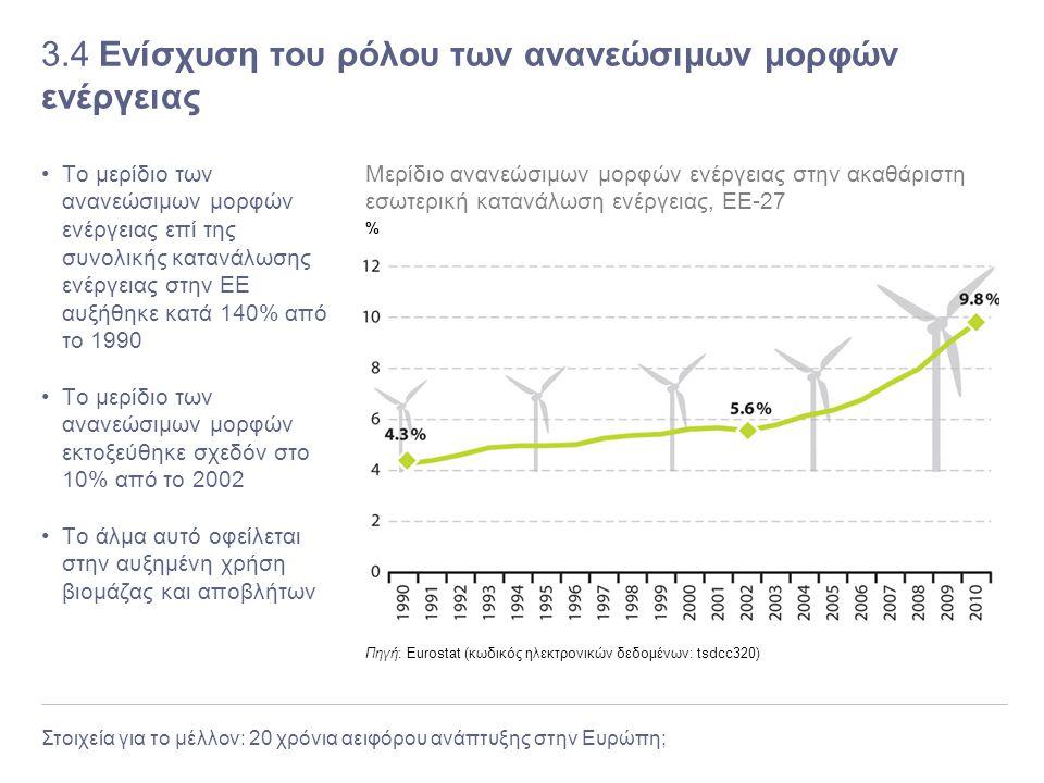 Στοιχεία για το μέλλον: 20 χρόνια αειφόρου ανάπτυξης στην Ευρώπη; 3.4 Ενίσχυση του ρόλου των ανανεώσιμων μορφών ενέργειας Το μερίδιο των ανανεώσιμων μ