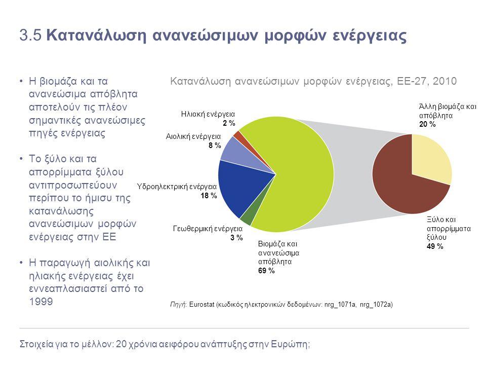 Στοιχεία για το μέλλον: 20 χρόνια αειφόρου ανάπτυξης στην Ευρώπη; 3.5 Κατανάλωση ανανεώσιμων μορφών ενέργειας Η βιομάζα και τα ανανεώσιμα απόβλητα απο