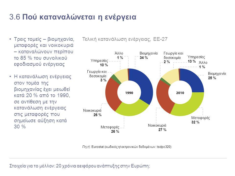 Στοιχεία για το μέλλον: 20 χρόνια αειφόρου ανάπτυξης στην Ευρώπη; 3.6 Πού καταναλώνεται η ενέργεια Τρεις τομείς – βιομηχανία, μεταφορές και νοικοκυριά