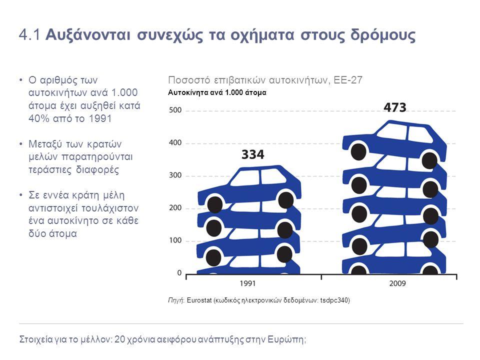 Στοιχεία για το μέλλον: 20 χρόνια αειφόρου ανάπτυξης στην Ευρώπη; 4.1 Αυξάνονται συνεχώς τα οχήματα στους δρόμους Ο αριθμός των αυτοκινήτων ανά 1.000