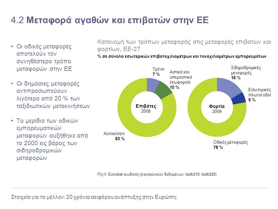 Στοιχεία για το μέλλον: 20 χρόνια αειφόρου ανάπτυξης στην Ευρώπη; 4.2 Μεταφορά αγαθών και επιβατών στην ΕΕ Οι οδικές μεταφορές αποτελούν τον συνηθέστε