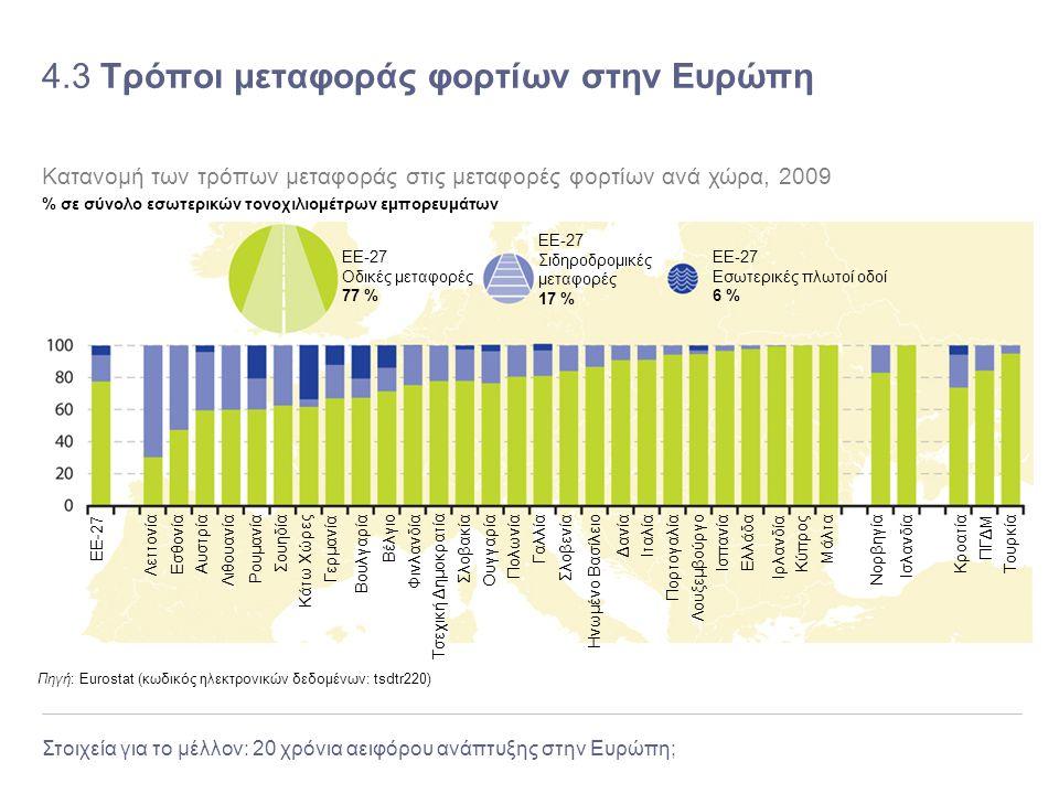 Στοιχεία για το μέλλον: 20 χρόνια αειφόρου ανάπτυξης στην Ευρώπη; 4.3 Τρόποι μεταφοράς φορτίων στην Ευρώπη Πηγή: Eurostat (κωδικός ηλεκτρονικών δεδομέ