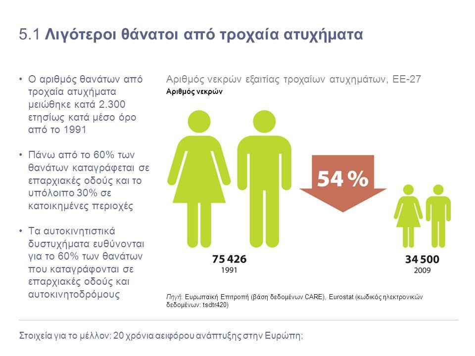 Στοιχεία για το μέλλον: 20 χρόνια αειφόρου ανάπτυξης στην Ευρώπη; 5.1 Λιγότεροι θάνατοι από τροχαία ατυχήματα Ο αριθμός θανάτων από τροχαία ατυχήματα