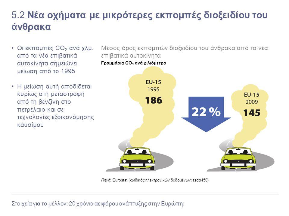 Στοιχεία για το μέλλον: 20 χρόνια αειφόρου ανάπτυξης στην Ευρώπη; 5.2 Νέα οχήματα με μικρότερες εκπομπές διοξειδίου του άνθρακα Οι εκπομπές CO 2 ανά χ