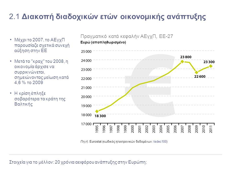 Στοιχεία για το μέλλον: 20 χρόνια αειφόρου ανάπτυξης στην Ευρώπη; 2.1 Διακοπή διαδοχικών ετών οικονομικής ανάπτυξης Μέχρι το 2007, το ΑΕγχΠ παρουσίαζε