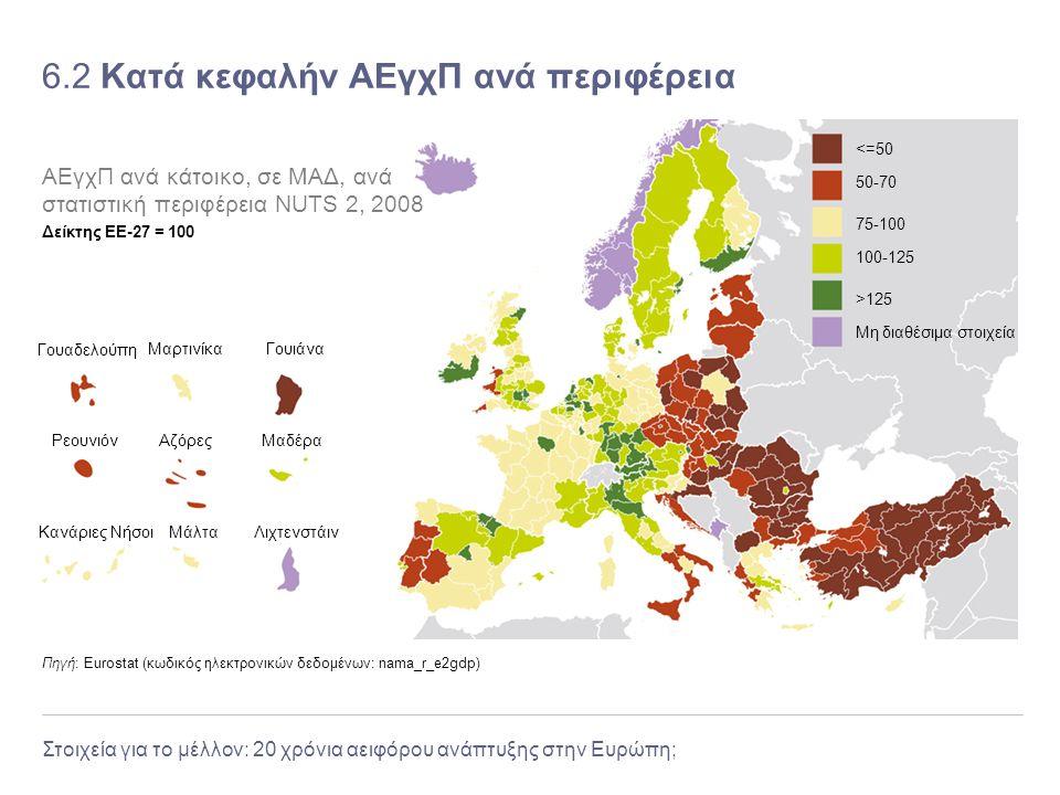 Στοιχεία για το μέλλον: 20 χρόνια αειφόρου ανάπτυξης στην Ευρώπη; 6.2 Κατά κεφαλήν ΑΕγχΠ ανά περιφέρεια Πηγή: Eurostat (κωδικός ηλεκτρονικών δεδομένων