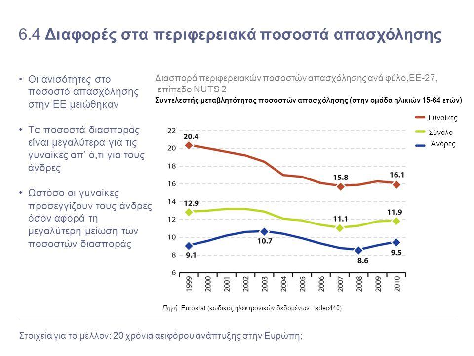 Στοιχεία για το μέλλον: 20 χρόνια αειφόρου ανάπτυξης στην Ευρώπη; 6.4 Διαφορές στα περιφερειακά ποσοστά απασχόλησης Οι ανισότητες στο ποσοστό απασχόλη