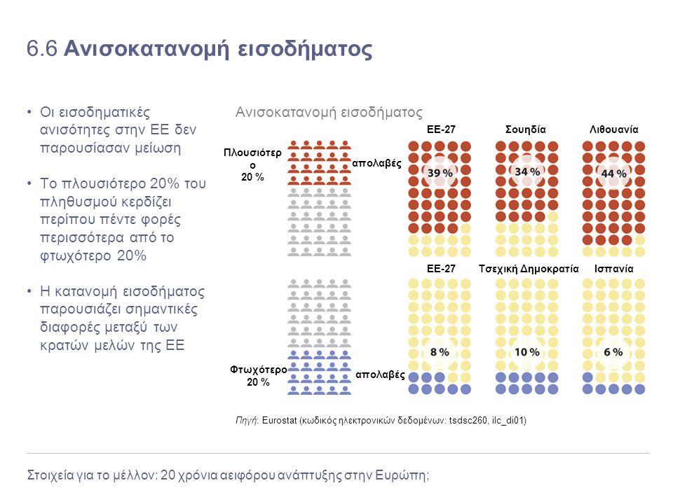 Στοιχεία για το μέλλον: 20 χρόνια αειφόρου ανάπτυξης στην Ευρώπη; 6.6 Ανισοκατανομή εισοδήματος Οι εισοδηματικές ανισότητες στην ΕΕ δεν παρουσίασαν με