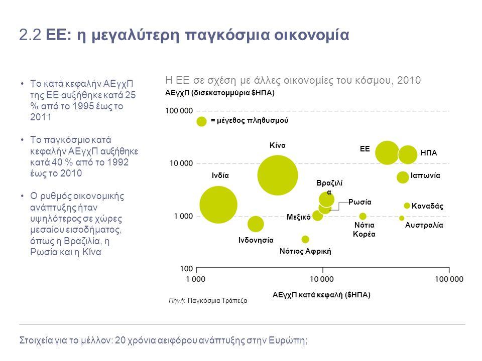 Στοιχεία για το μέλλον: 20 χρόνια αειφόρου ανάπτυξης στην Ευρώπη; 2.2 ΕΕ: η μεγαλύτερη παγκόσμια οικονομία Το κατά κεφαλήν ΑΕγχΠ της ΕΕ αυξήθηκε κατά