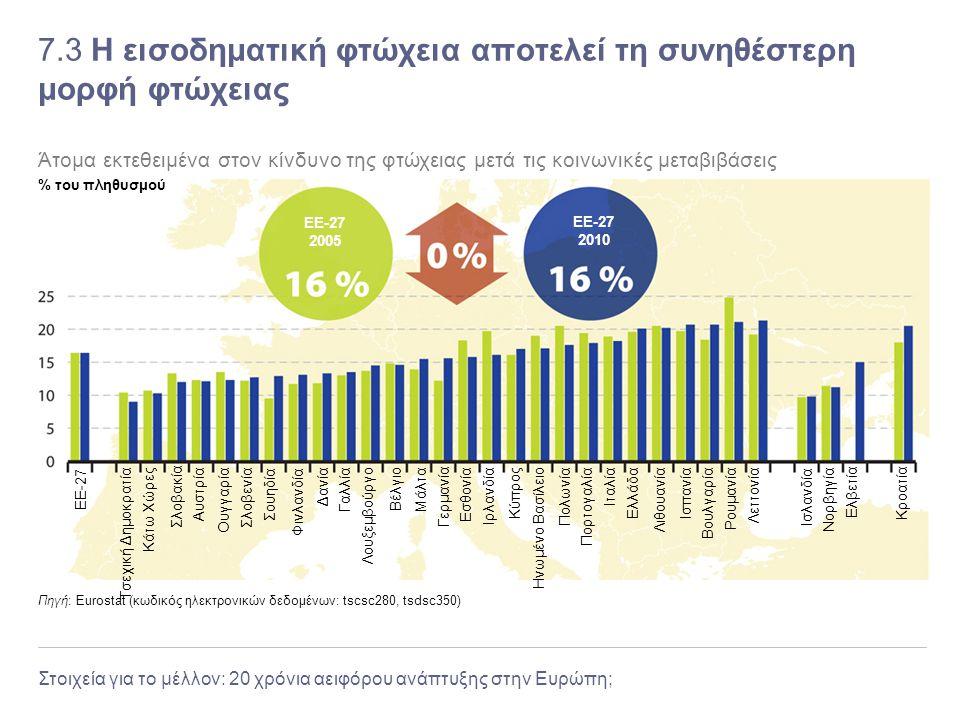 Στοιχεία για το μέλλον: 20 χρόνια αειφόρου ανάπτυξης στην Ευρώπη; 7.3 Η εισοδηματική φτώχεια αποτελεί τη συνηθέστερη μορφή φτώχειας Πηγή: Eurostat (κω