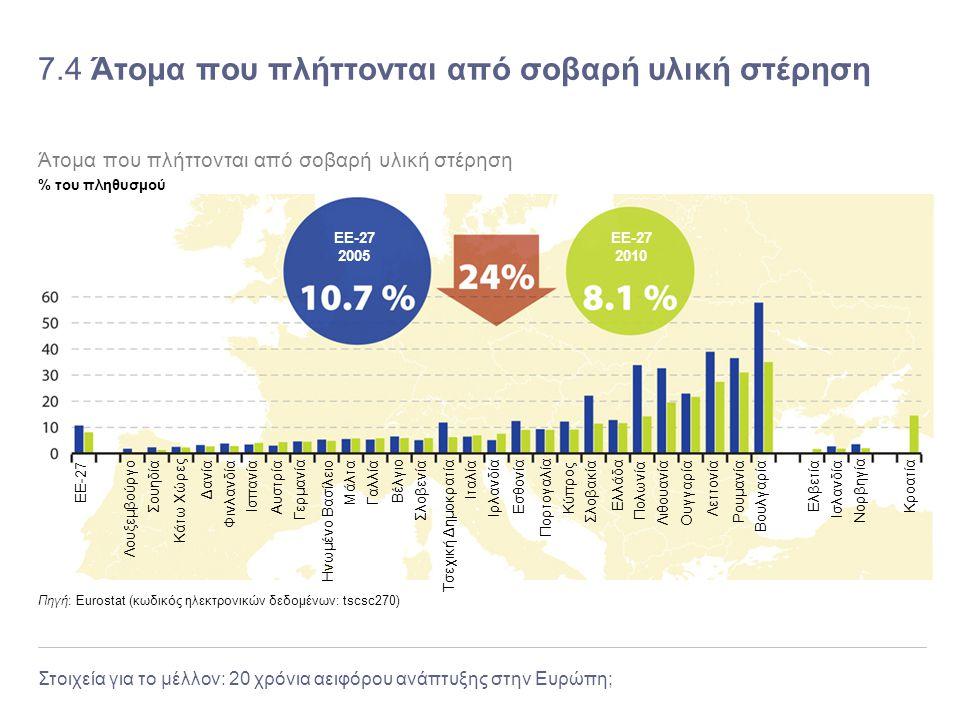 Στοιχεία για το μέλλον: 20 χρόνια αειφόρου ανάπτυξης στην Ευρώπη; 7.4 Άτομα που πλήττονται από σοβαρή υλική στέρηση Πηγή: Eurostat (κωδικός ηλεκτρονικ