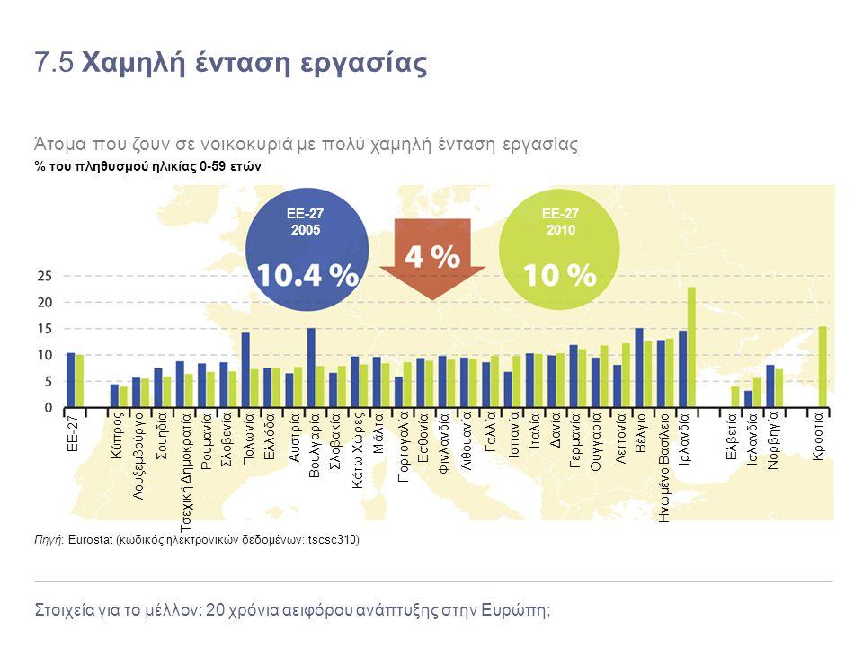 Στοιχεία για το μέλλον: 20 χρόνια αειφόρου ανάπτυξης στην Ευρώπη; 7.5 Χαμηλή ένταση εργασίας Πηγή: Eurostat (κωδικός ηλεκτρονικών δεδομένων: tscsc310)
