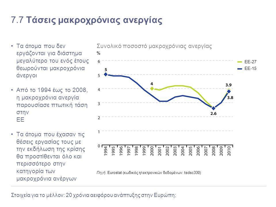 Στοιχεία για το μέλλον: 20 χρόνια αειφόρου ανάπτυξης στην Ευρώπη; 7.7 Τάσεις μακροχρόνιας ανεργίας Τα άτομα που δεν εργάζονται για διάστημα μεγαλύτερο