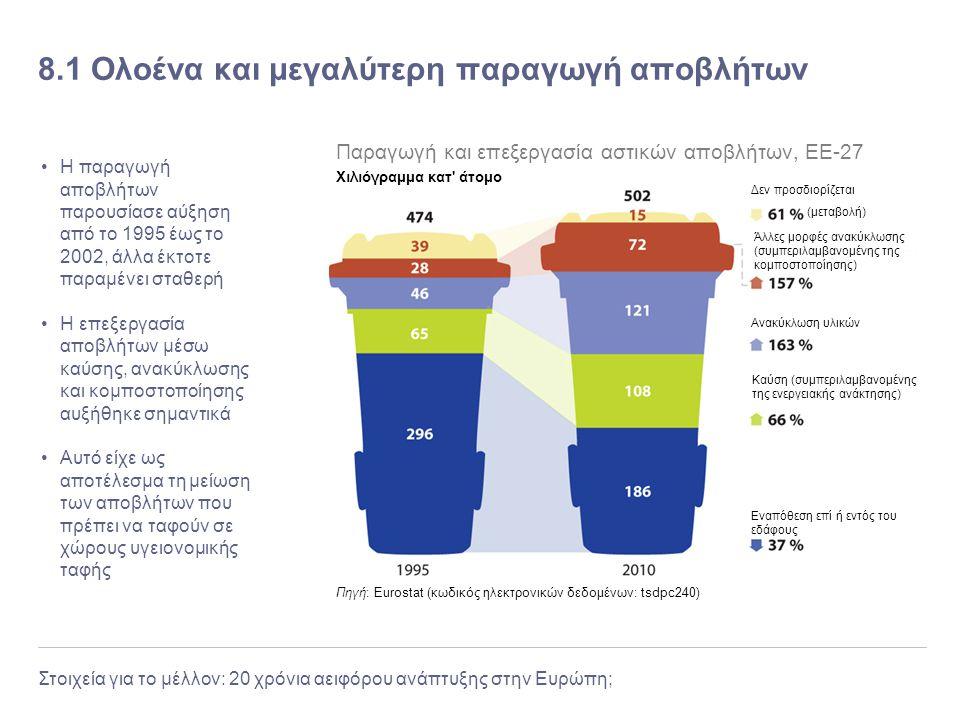 Στοιχεία για το μέλλον: 20 χρόνια αειφόρου ανάπτυξης στην Ευρώπη; 8.1 Ολοένα και μεγαλύτερη παραγωγή αποβλήτων Η παραγωγή αποβλήτων παρουσίασε αύξηση
