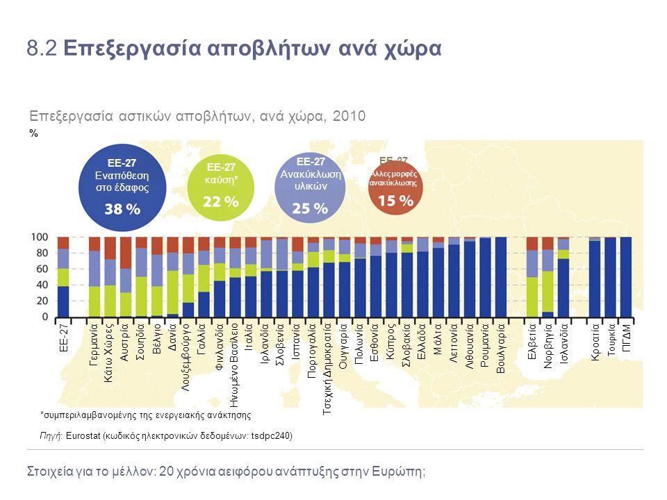 Στοιχεία για το μέλλον: 20 χρόνια αειφόρου ανάπτυξης στην Ευρώπη; 8.2 Επεξεργασία αποβλήτων ανά χώρα Πηγή: Eurostat (κωδικός ηλεκτρονικών δεδομένων: t