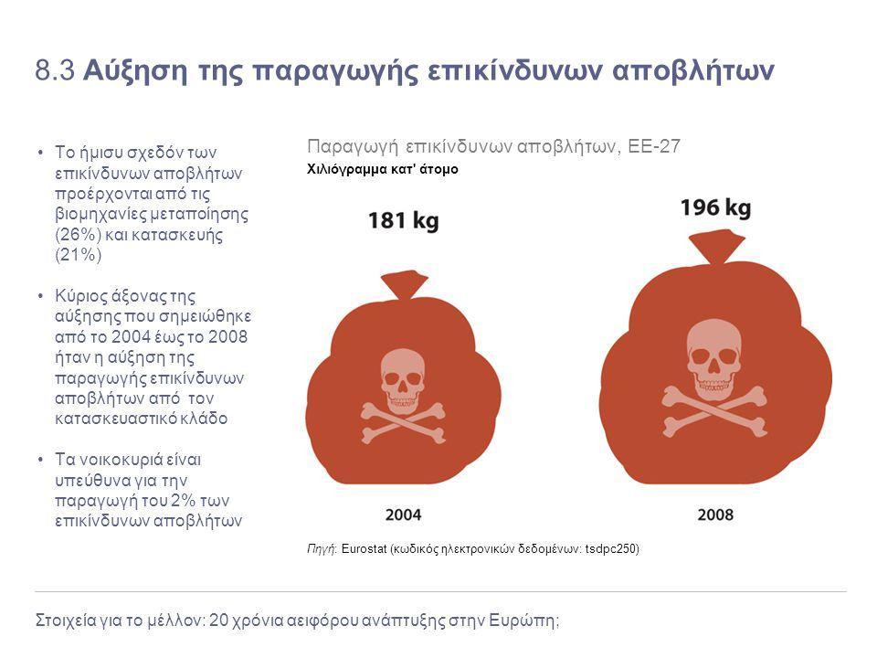 Στοιχεία για το μέλλον: 20 χρόνια αειφόρου ανάπτυξης στην Ευρώπη; 8.3 Αύξηση της παραγωγής επικίνδυνων αποβλήτων Το ήμισυ σχεδόν των επικίνδυνων αποβλ