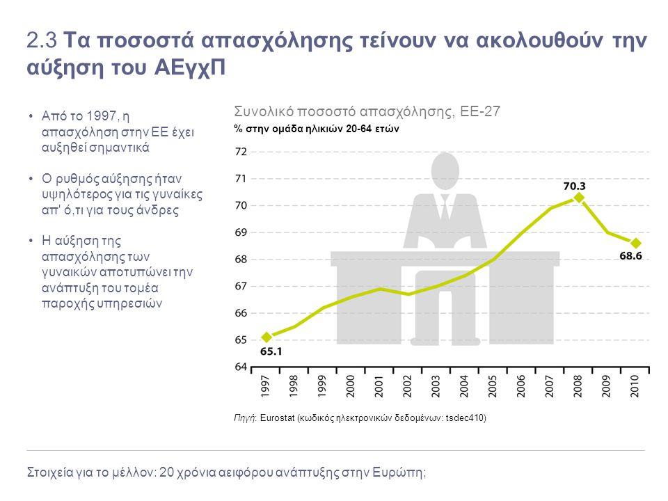 Στοιχεία για το μέλλον: 20 χρόνια αειφόρου ανάπτυξης στην Ευρώπη; 2.3 Τα ποσοστά απασχόλησης τείνουν να ακολουθούν την αύξηση του ΑΕγχΠ Από το 1997, η