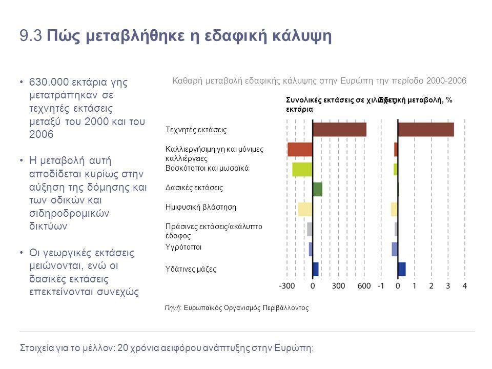 Στοιχεία για το μέλλον: 20 χρόνια αειφόρου ανάπτυξης στην Ευρώπη; 9.3 Πώς μεταβλήθηκε η εδαφική κάλυψη 630.000 εκτάρια γης μετατράπηκαν σε τεχνητές εκ