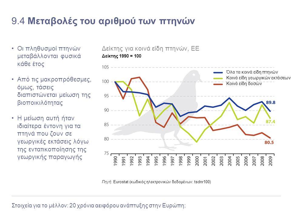 Στοιχεία για το μέλλον: 20 χρόνια αειφόρου ανάπτυξης στην Ευρώπη; 9.4 Μεταβολές του αριθμού των πτηνών Οι πληθυσμοί πτηνών μεταβάλλονται φυσικά κάθε έ