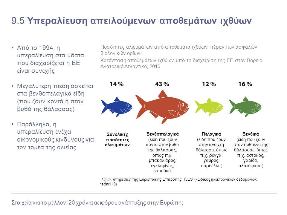 Στοιχεία για το μέλλον: 20 χρόνια αειφόρου ανάπτυξης στην Ευρώπη; 9.5 Υπεραλίευση απειλούμενων αποθεμάτων ιχθύων Από το 1994, η υπεραλίευση στα ύδατα
