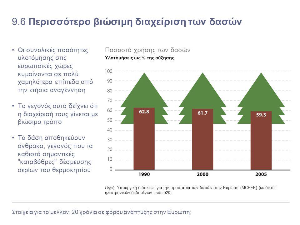 Στοιχεία για το μέλλον: 20 χρόνια αειφόρου ανάπτυξης στην Ευρώπη; 9.6 Περισσότερο βιώσιμη διαχείριση των δασών Οι συνολικές ποσότητες υλοτόμησης στις