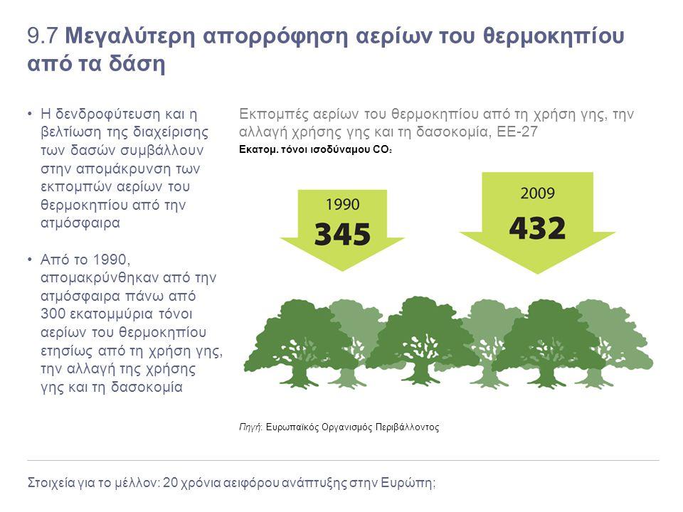 Στοιχεία για το μέλλον: 20 χρόνια αειφόρου ανάπτυξης στην Ευρώπη; 9.7 Μεγαλύτερη απορρόφηση αερίων του θερμοκηπίου από τα δάση Η δενδροφύτευση και η β
