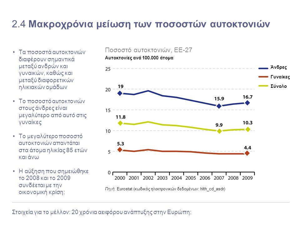 Στοιχεία για το μέλλον: 20 χρόνια αειφόρου ανάπτυξης στην Ευρώπη; 2.4 Μακροχρόνια μείωση των ποσοστών αυτοκτονιών Τα ποσοστά αυτοκτονιών διαφέρουν σημ