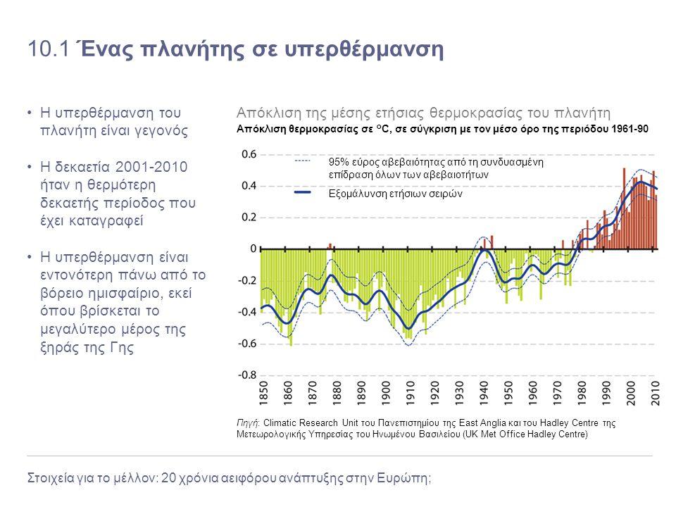Στοιχεία για το μέλλον: 20 χρόνια αειφόρου ανάπτυξης στην Ευρώπη; 10.1 Ένας πλανήτης σε υπερθέρμανση Η υπερθέρμανση του πλανήτη είναι γεγονός Η δεκαετ